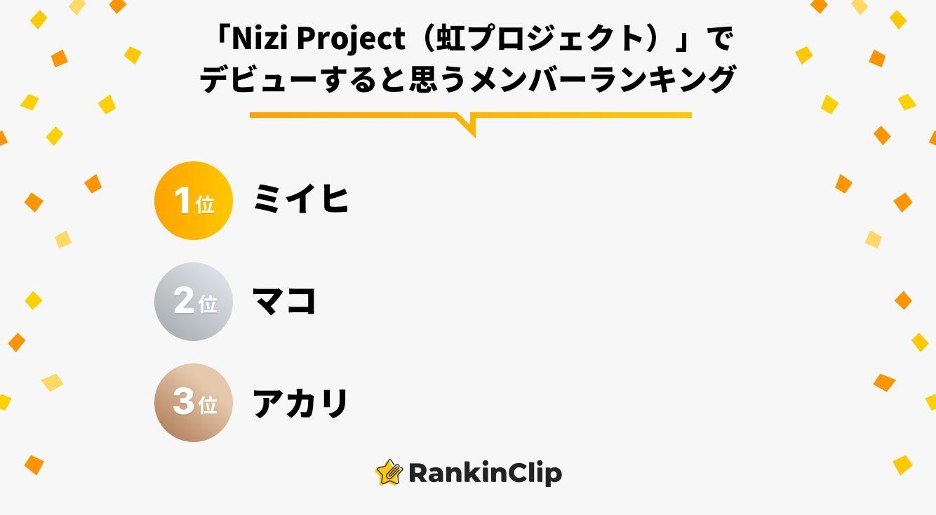 「Nizi Project(虹プロジェクト)」でデビューすると思うメンバーランキング